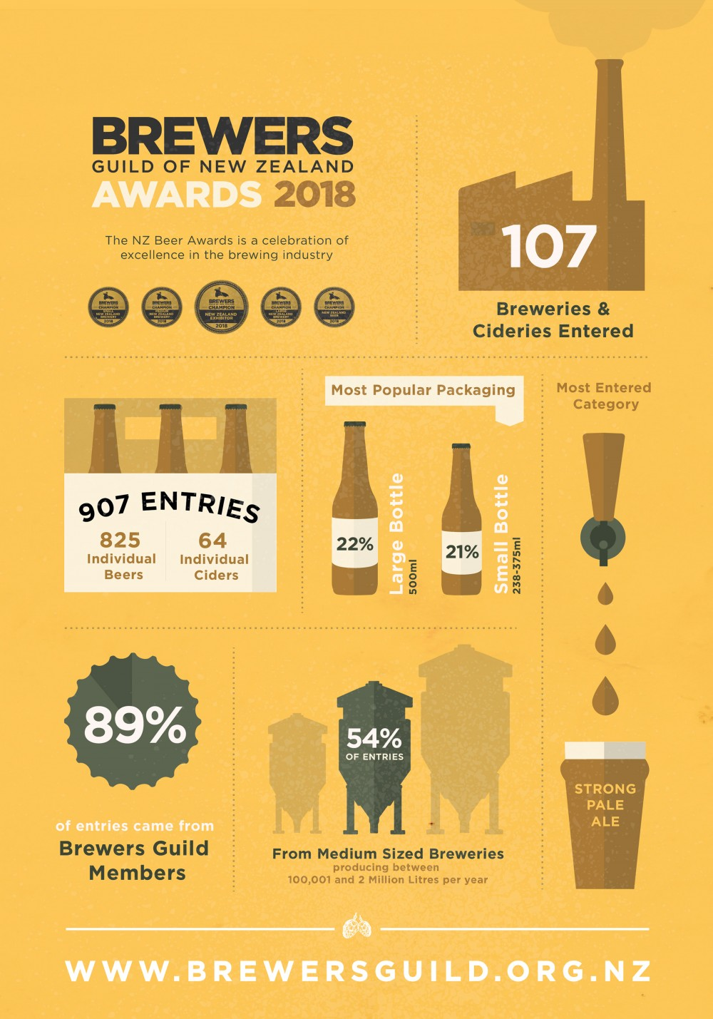 2018 Infographic New Zealand Beer Awards September 2018